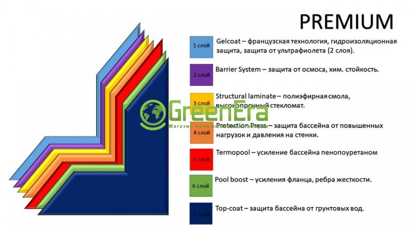 Стекловолоконный бассейн Люкс-2  5,5 х 3,25 х 1,5 (Премиум)