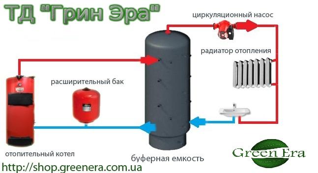 Отопление с накопителем своими руками